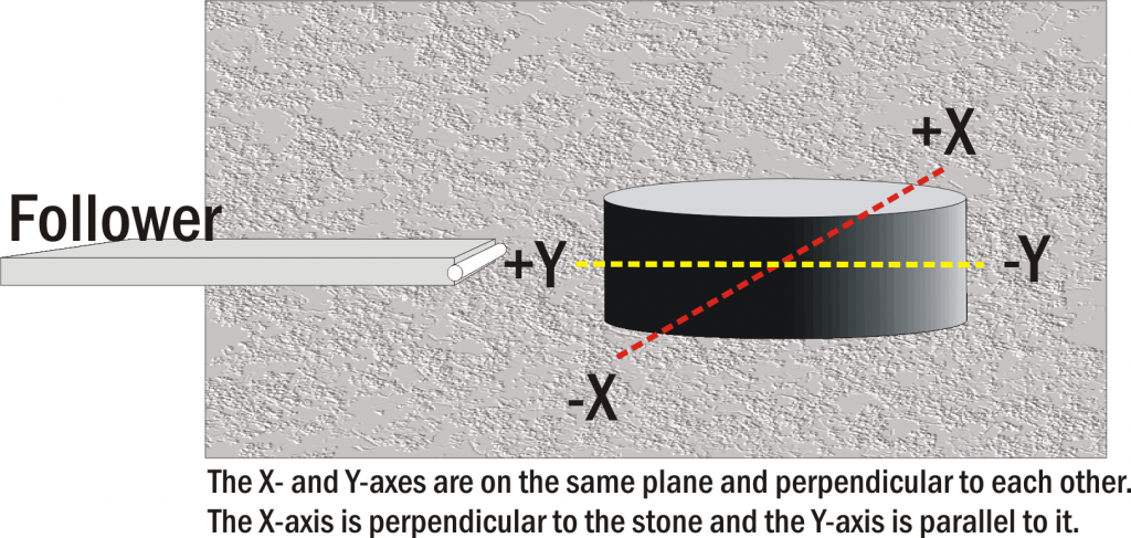 Adcole X and Y Axis Graphic