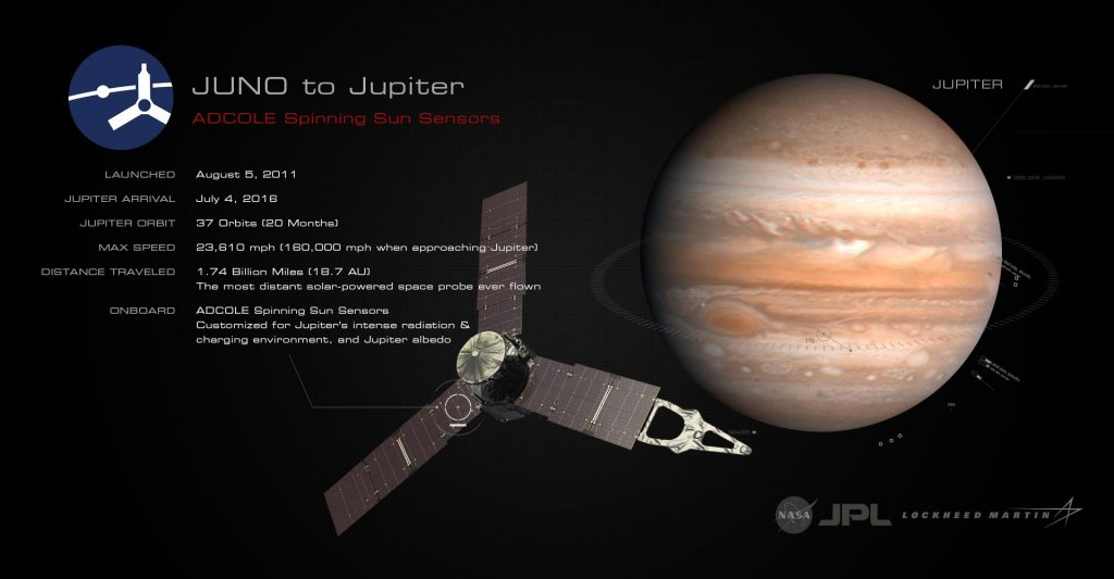 Adcole Juno to Jupiter Graphic