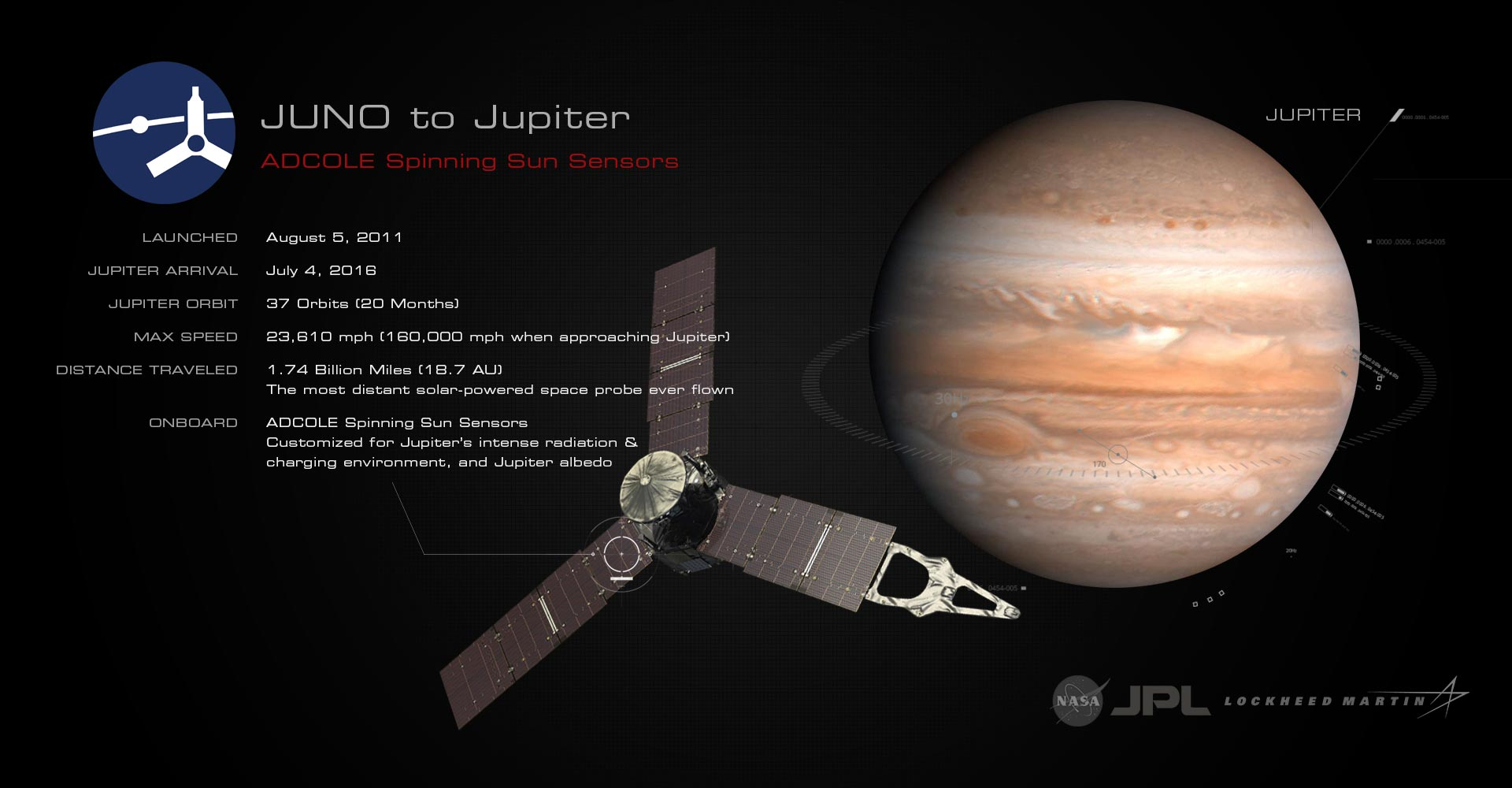 Adcole Spinning Sun Sensor aboard Juno Spacecraft, presently in Orbit about Jupiter