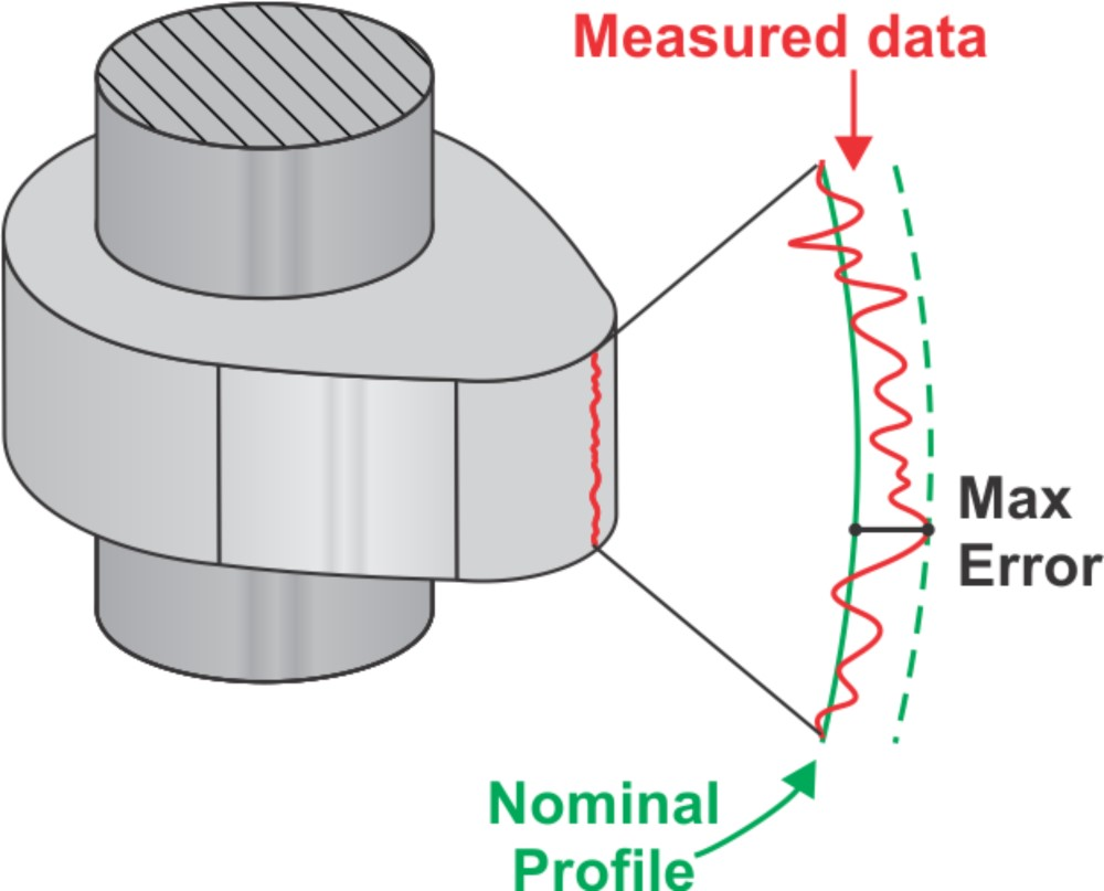Linear Profile Measurement software allows for plotting of measured profile to nominal profile with tolerance bands, and profile error with tolerance bands.